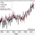 Koch-Funded Climate Skeptic's Own Data Confirms Warming