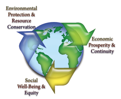 The Three E's of Sustainability
