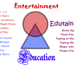 What is Edutainment